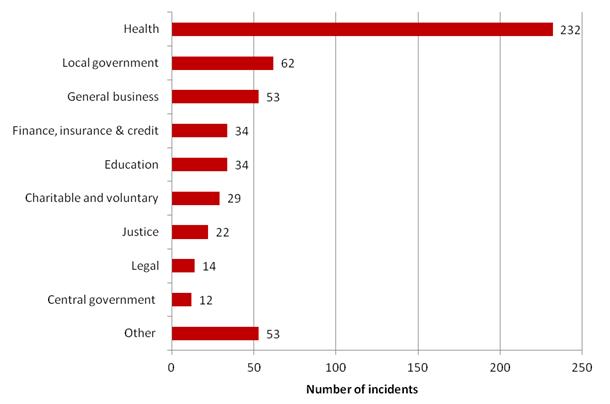 UK: Data security incident trends